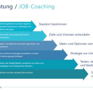 KARRIEREBERATUNG / JOB-Coaching